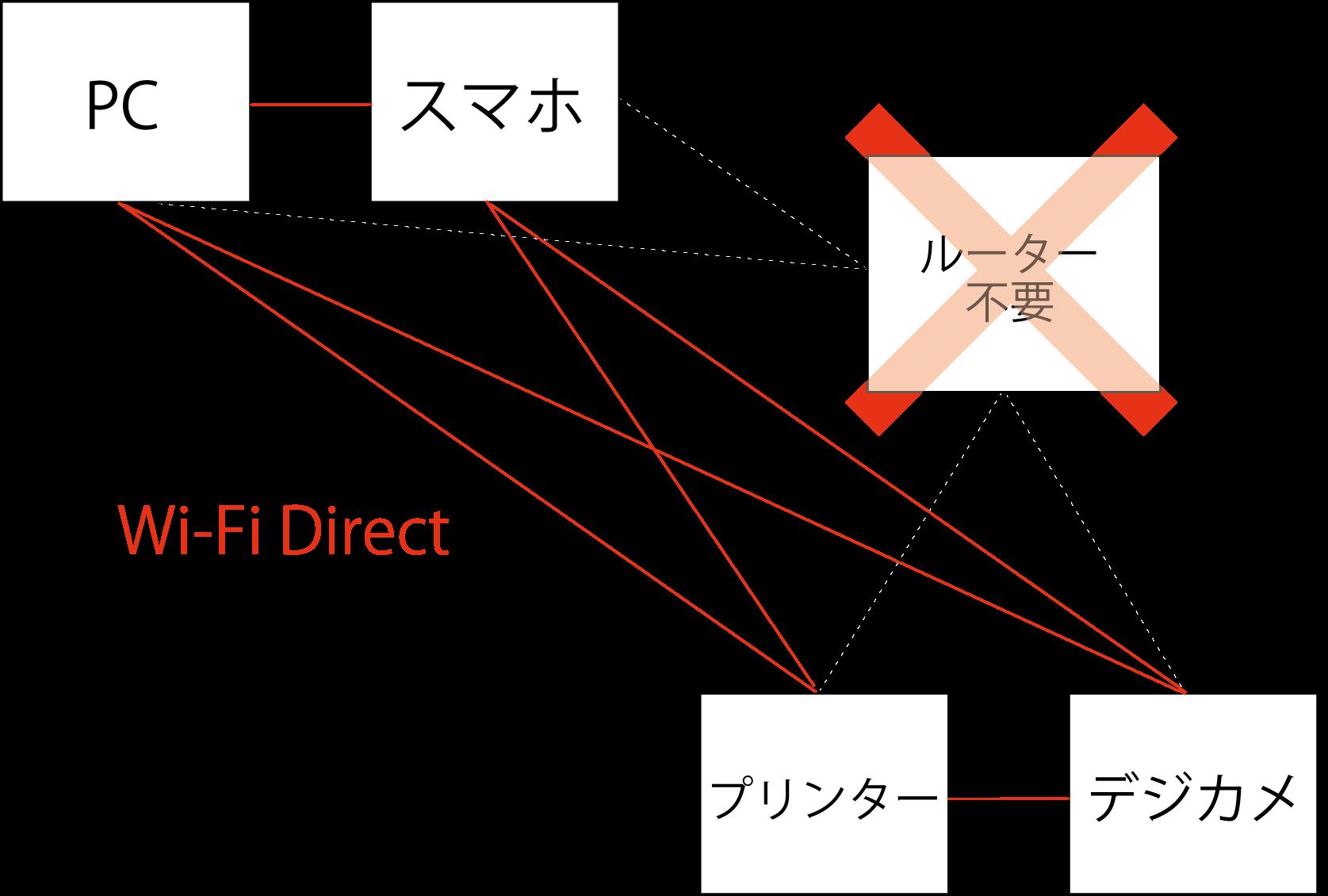 Wi-Fi Direct の仕組みを分かりやすく解説!