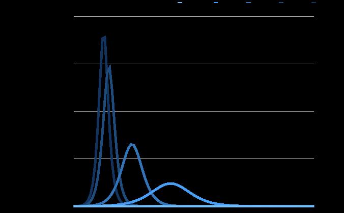 基本再生産数と感染人口の関係性
