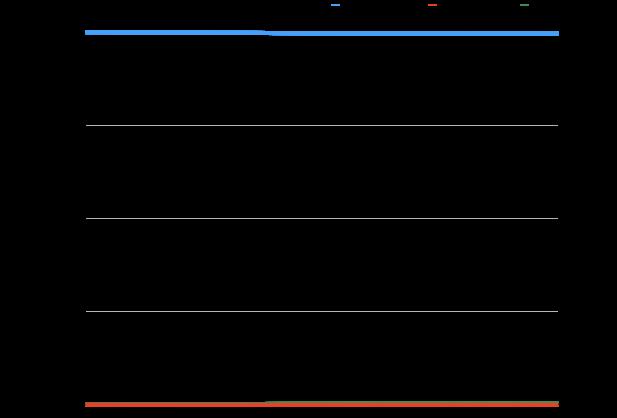 基本再生産数\(R_0=0.98\)のとき