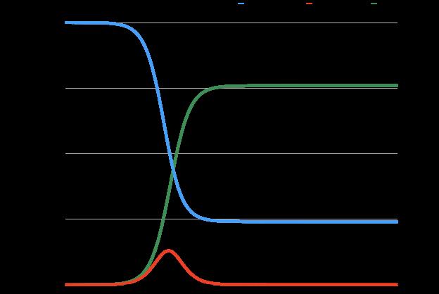 基本再生産数\(R_0=1.8\)のとき