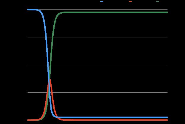 基本再生産数\(R_0=3.0\)のとき