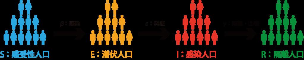 図1.SEIRモデルの基本