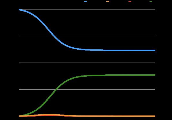 図3.基本再生産数1.25のSEIRモデル(横軸:時間,縦軸:人口)