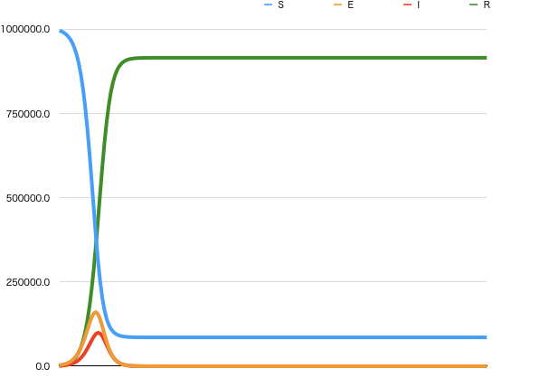 図4.基本再生産数2.5のSEIRモデル(横軸:時間,縦軸:人口)