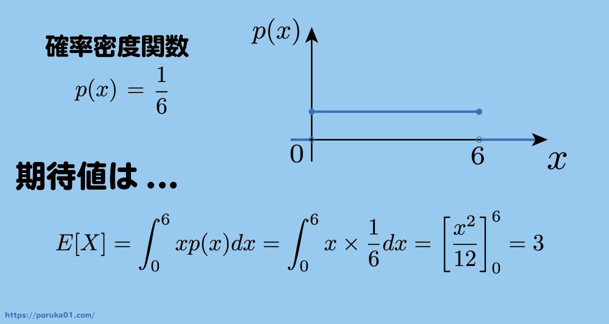 連続型の期待値具体例