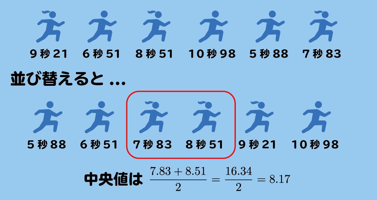 偶数の場合の中央値