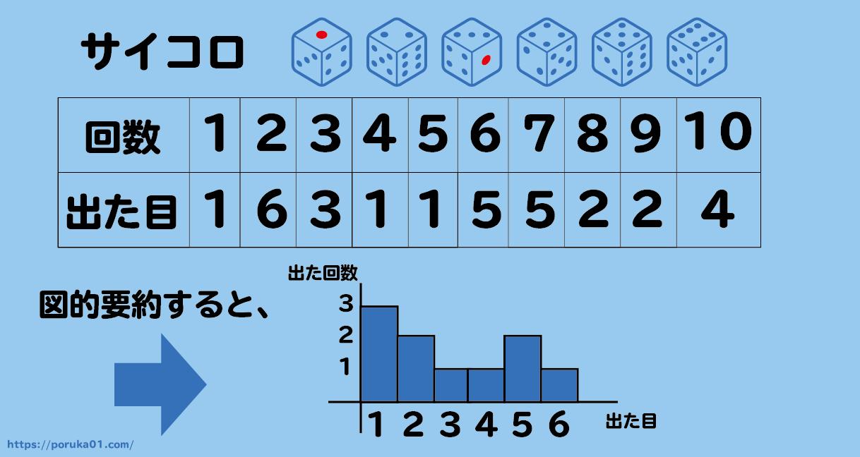 サイコロを例に記述統計学を説明 図的要約