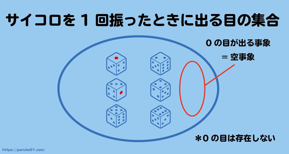 サイコロ投げで空事象の具体例説明をした図