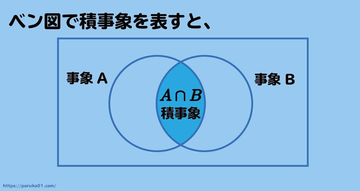 積事象をベン図で表現した画像