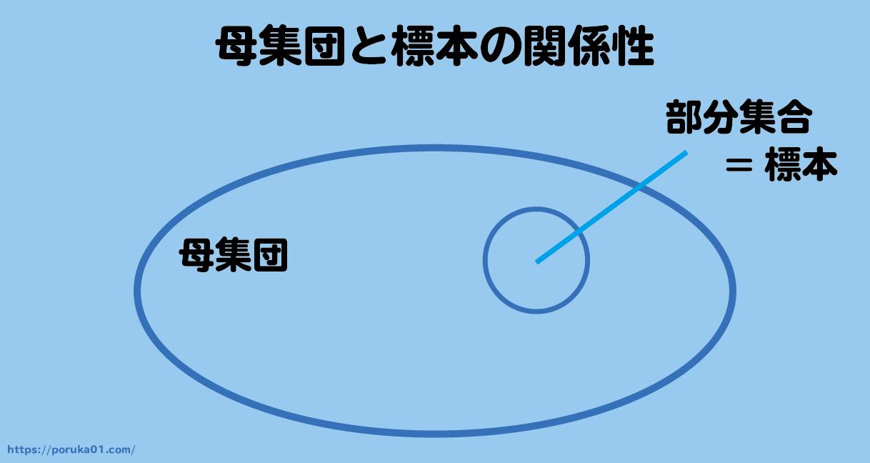 母集団と標本の関係性をベン図で表現