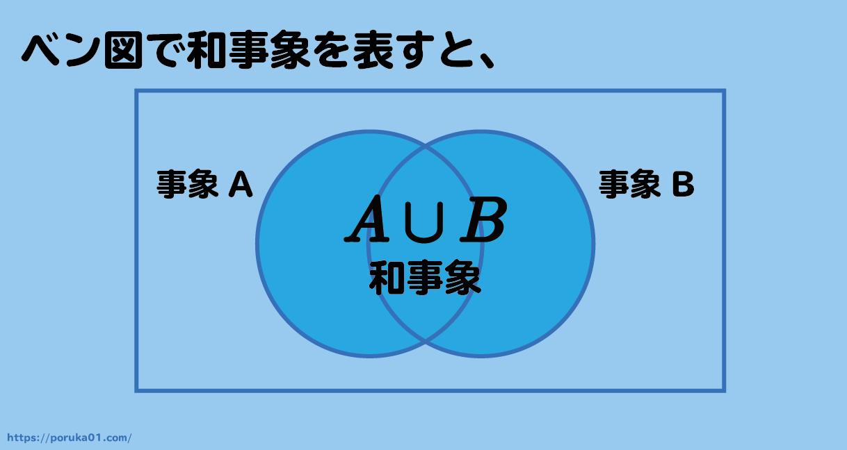 和事象をベン図で表現