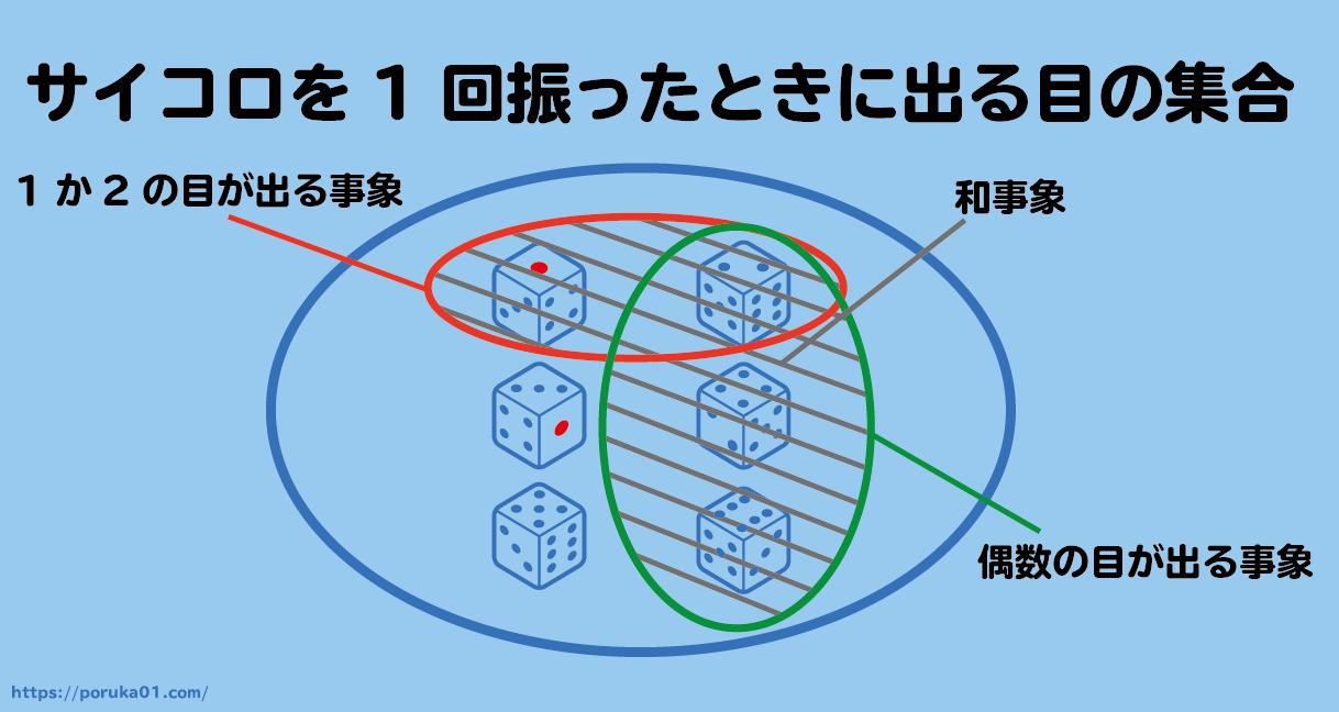 サイコロを例に和事象を説明した図